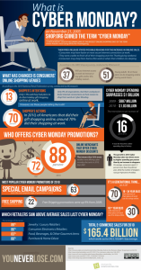 """What Is """"Cyber Monday"""" All About Anyway? [Infographic]"""