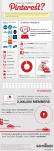 Pinterest: What Is It And Why You Should Ask For An Invitation